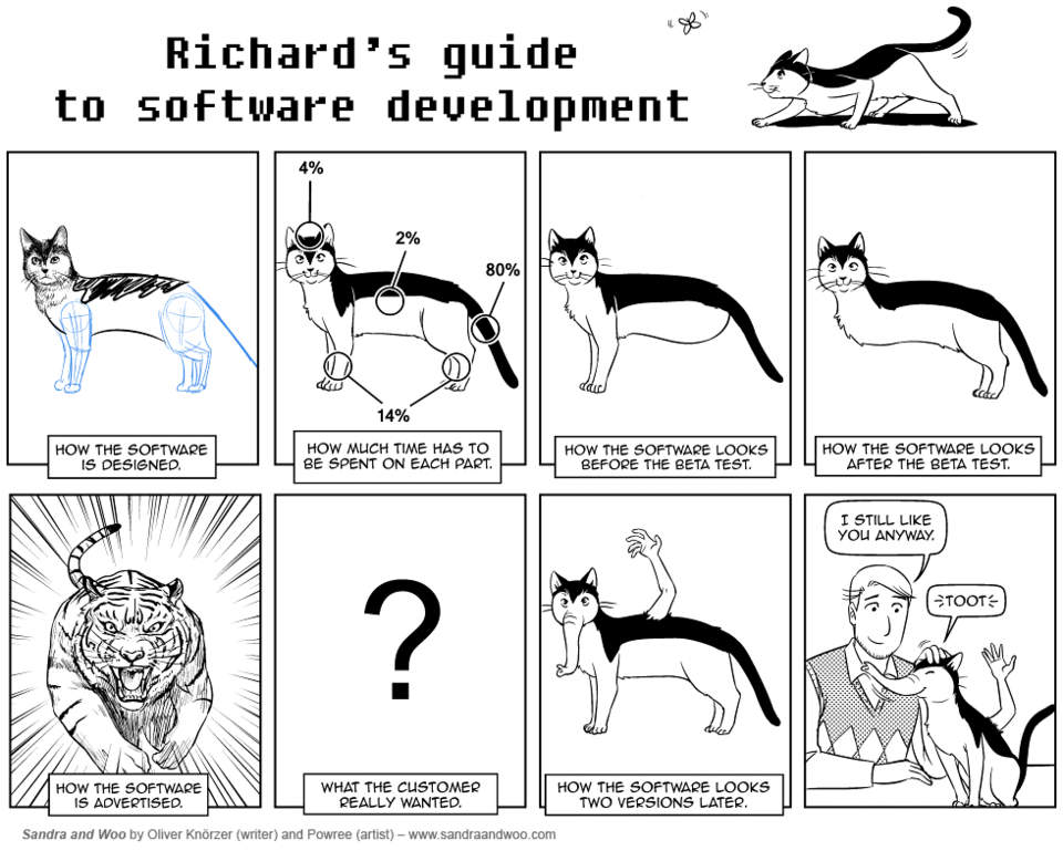 Richard's guide to software development